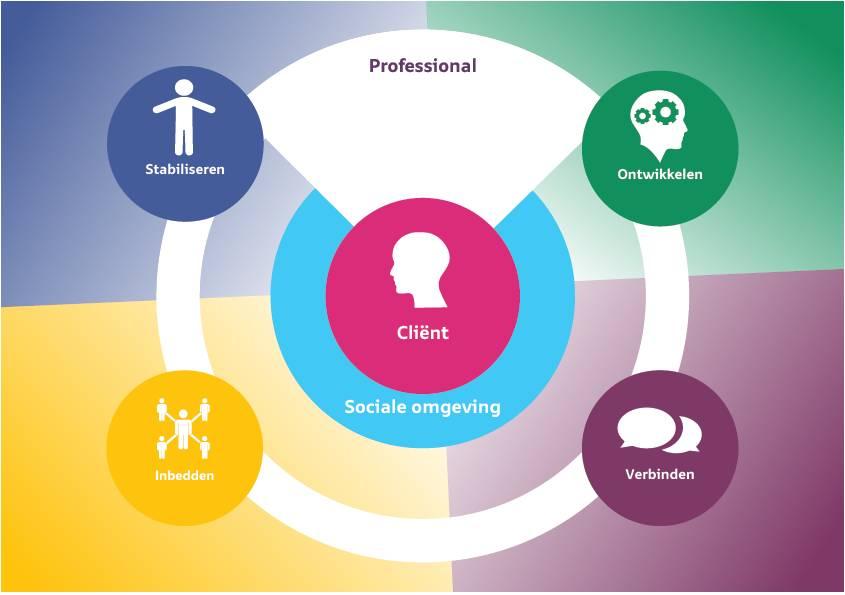LifeWise wordt samenwerkingsverband voor begeleiding cliënten LVB+